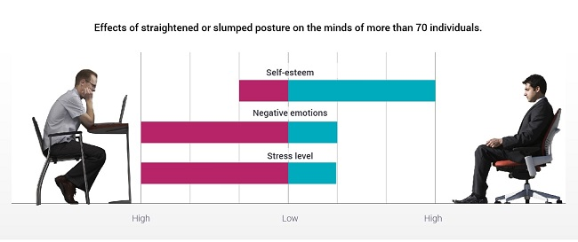 @YBP Effect-of-posture-to-minds graph-min
