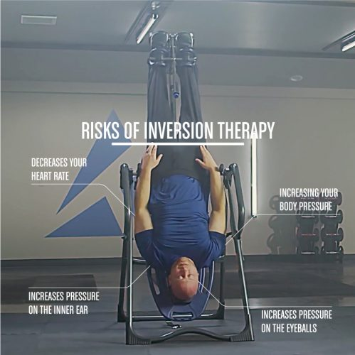 Inversion Table Exercises - RisksOfInversionTable