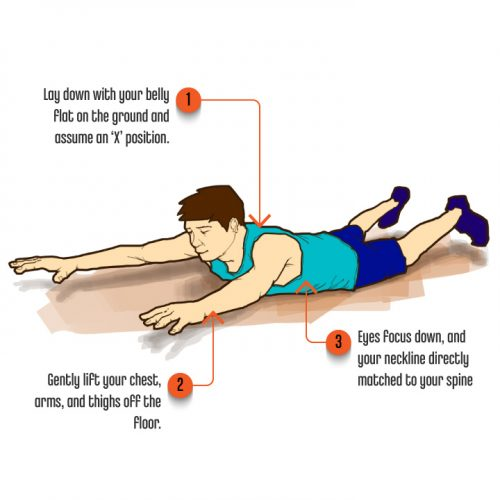 Core Exercises-Swimming